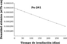 Soto, A., & Delepine, D. (2016). Estudios neutrónicos para la incineración de actínidos en un reactor nuclear rápido enfriado por gas (GFR) [Figura 5]. Acta Universitaria, 26(1), 39-47. doi: 10.15174/au.2016.837