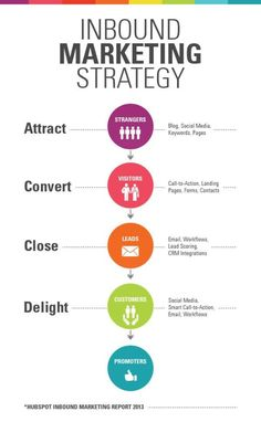 Inbound Marketing Strategy (Strategie inbound marketingu - infografika)