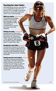 Ann Trason- The greatest female ultra distance runner.