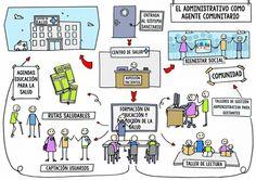 Comunidad | ¿El administrativo como agente comunitario?