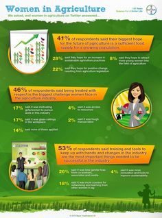 Women in Agriculture #Infographic