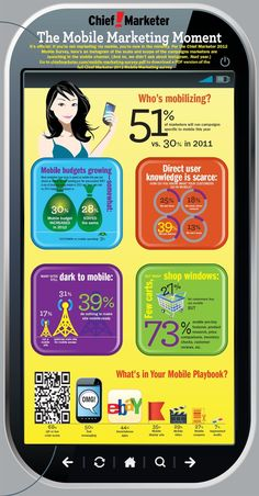 Its official: If youre not marketing via mobile youre now in the minority. Per the Chief Marketer 2012 Mobile Survey heres an infographic of the scale and scope of the campaigns marketers are launching in the mobile channel.