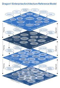 Enterprise Architecture Reference Model is a reference model for EA. Re-use this reference model to make it part of your enterprise meta model. It Service Management, Program Management, Change Management, Business Management, Business Planning, Business Architecture, System Architecture, Architecture Program, Architecture Images