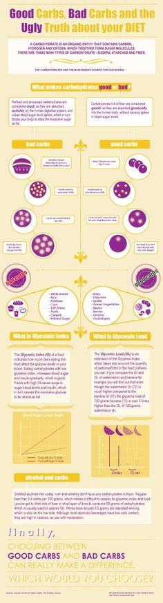 Good Carbs vs. Bad Carbs - Low Carb Foods