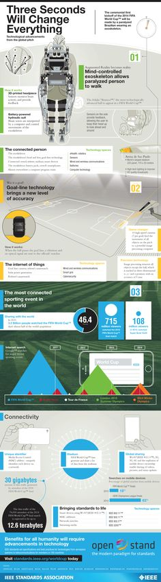 Technological Advancements at the World Cup   #infographic #Football #technology #Sports #WorldCup