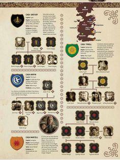 Game Of Thrones Verwandtschaft