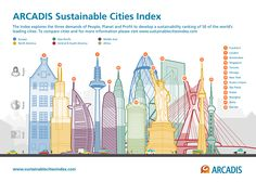 Do You Live in One of the 50 Most Sustainable Cities That Will Thrive As The World Crumbles?