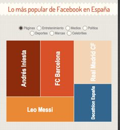 Facebook en España: infografía de datos