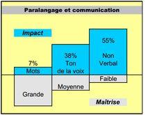 Introduction La communication est un processus complexe, qui ne peut être efficace qu'avec l'engagement de chaque acteur. Communiquer c... Communication Orale, Bar Chart, Attitude, Terrier, Engagement, The Letterman, Factors, Bar Graphs, Engagements