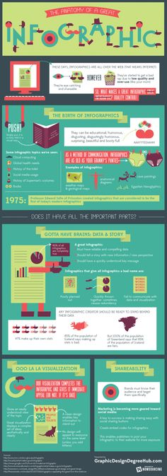 Anatomy of a Great Infographic #Infographics