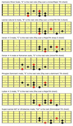 """Beyond the Fretboard: Knowing """"a Ton of Scales"""" Made Simple, Part 2 