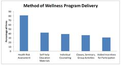 6 pillars effective workplace wellness