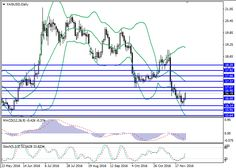XAG/USD: general review