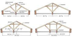 stropila_dvuhskatnoy_kryshi Log Cabin Living, Roof Trusses, Hip Roof, A Frame House, Shed Plans, Clothes Hanger, Home And Garden, House Design, Construction