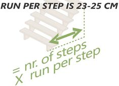 Practical guide to build a wooden staircase with the perfect measurements! Wooden Staircases, Stair Steps, Circular Saw, Baseboards, Home Decor Trends, Woodworking Shop, In The Heights, Stairs, Building