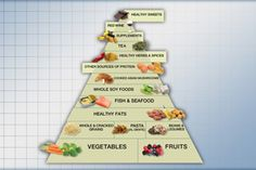 Anti-Inflammatory Food Pyramid Alternative health expert Dr. Andrew Weil's food pyramid will help you eat the optimum amount of fruits, vegetables and even pasta to prevent inflammation and reduce your risk of chronic diseases.