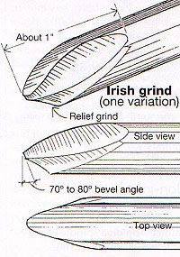 [I've not seen other Irish grinds using a secondary bevel]