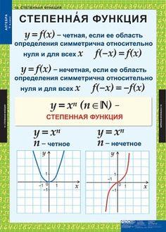 Подборка полезной теории по алгебре   OK.RU Algebra, Mathematics, Study, Album, School, Training, Math, Studio, Work Outs