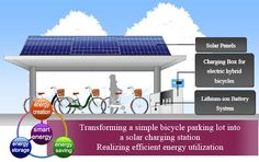 Sanyo Installs Solar Parking Lots in Japan for Electric Hybrid...