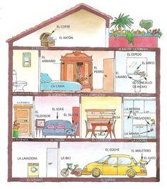 Observar bien el vocabulario de la casa y pon las palabras en tu repertorio...