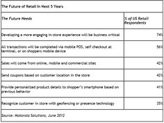 One Step Retail Solutions Blog: What Retailers Are Saying About the Future of Retailing?