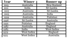 Pics of the world cup winners cricket list since 1975 pdf