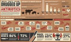 Infographic: How Do You Know if Antibiotics Are in Your Meat?  Almost 80% of antibiotics sold in the U.S. are sold to use on livestock to grow them, bigger, faster, stronger for mass production. Meanwhile, it's causing super bugs. Reason #3 why I eat organic meat whenever possible.