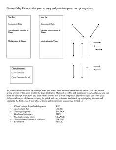 47 Best Pathophysiology / Concept Mapping images | Nursing school
