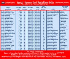 Real Estate Weekly Market Update for Valencia/Stevenson Ranch 3/31/2015 #valenciahomes #SCVrealestate @agentclara