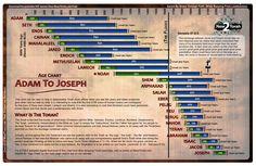 biblical book of raphael pdf   Bible Age Chart and Genesis 47