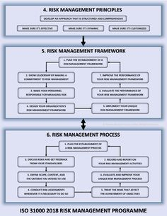 ISO 31000 2018 is an international risk management standard. Use it to manage and control your organization's risk. Project Risk Management, Risk Management Strategies, Program Management, Change Management, Corporate Risk Management, Best Time To Study, Technology Roadmap, Systems Engineering, Accounting And Finance