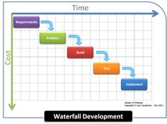 White Paper - Waterfall Development http://featuremap.co