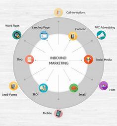 Qu'est ce que l'#Inbound Marketing❓ #Content #Marketing #Mobile v/ @BourseetTrading