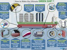 "An infographics explaining all the important and ""talked about"" green technologies which are being used to make eco-friendly ship in the maritime industry. Kite Sailing, Zombie Vehicle, Save Fuel, Marine Engineering, Marine Environment, Merchant Navy, Green Technology, Alternative Energy, Oil And Gas"