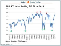 Best stock market signal saying time to sell - Business Insider