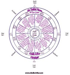 Astrology Houses Chart Wheel This seems interesting take a look at http://www.horoscopetimes.com