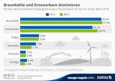 mm-Grafik am Mittag: Diese Energiequellen bietet Deutschland gegen Russland auf