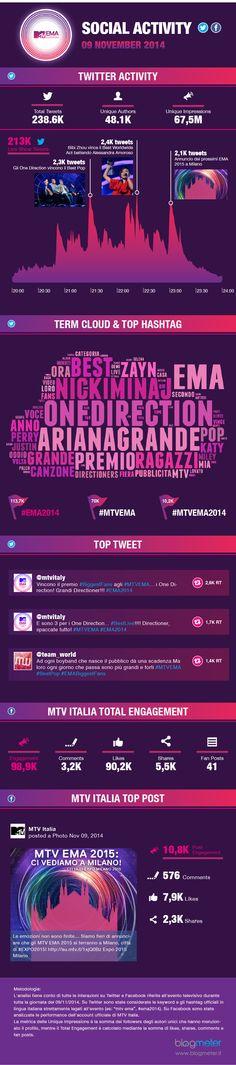 MTV EMA 2014: grande successo sui social