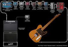 Prince Guitar Rig