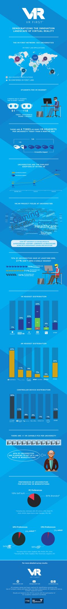 Infographic from VR First about universities researching virtual and augmented reality.
