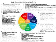 Kuvahaun tulos haulle laaja-alaisen osaamisen taidot Too Cool For School, School Stuff, Diagram, Chart, Google