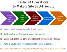 Order of operations to make a site SEO friendly