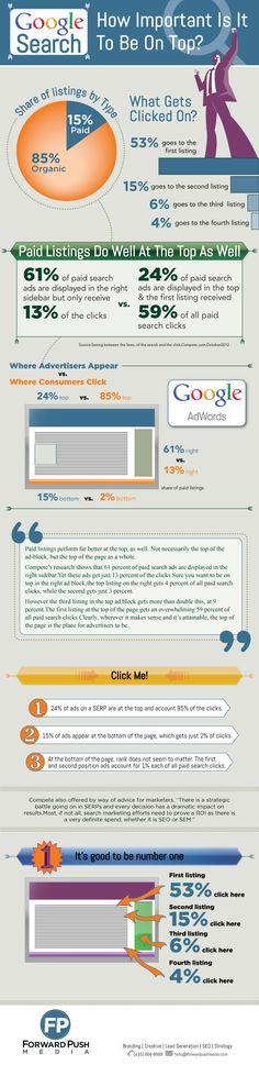 Organic Click Through Rate Statistics Search Engine Marketing, Seo Marketing, Internet Marketing, Online Marketing, Social Media Marketing, Digital Marketing, Technology Posters, Digital Technology, E Commerce