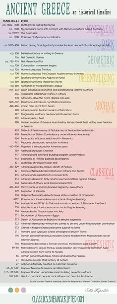 A timeline of ancient Greek history - love this stuff!!: #ancientgreekarchitecture