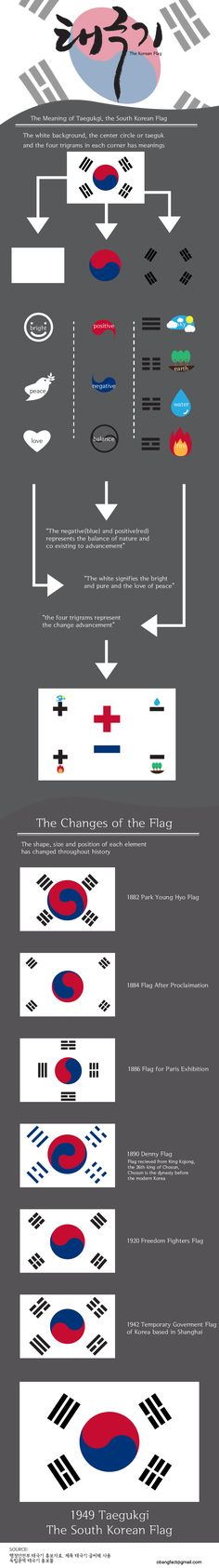 Facts about the Korean Flag. There is philosophical meaning in the flag