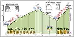 La doble subida a Aia de la CRI donde se decidirá la V País Vasco (ahora en grande). Se pasó en 2010, una gran etapa.