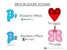 Nursing Mnemonics and Tips: Beta-1 and Beta-2 Blockers