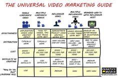 Hootsuite Entertaining, Marketing, Education, Infographics, Infographic, Educational Illustrations, Infographic Illustrations, Learning, Info Graphics