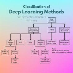 Machine Learning Deep Learning, Machine Learning Models, Learning Methods, Computer Programming, Computer Science, Machine Learning Artificial Intelligence, Data Analytics, Data Science, English Vocabulary