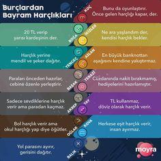 """4,770 Beğenme, 57 Yorum - Instagram'da Moyra (@askmoyra): """"Bayramların olmazsa olmazı harçlıkların azı çoğu olmaz da biz yine de hangi burç bayram harçlığı…""""    #Regram via @askmoyra"""